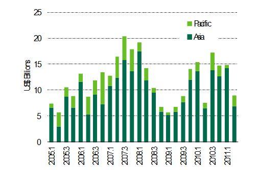 Asia Pacific Investment Volume (US$ Billion)