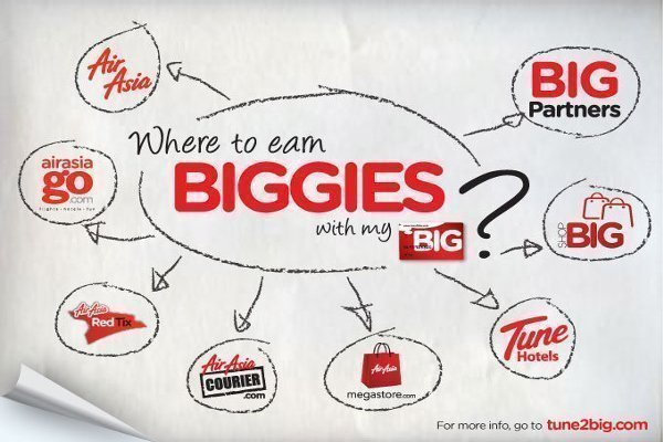 AirAsia BIG Global Loyalty Programme is now Free!