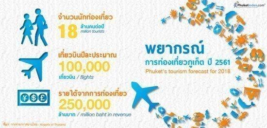 Phuket tourism forecast
