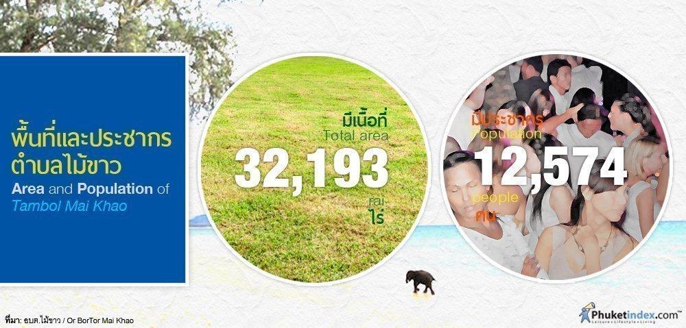 Phuket Stat : Area and Population of Tambol Mai Khao