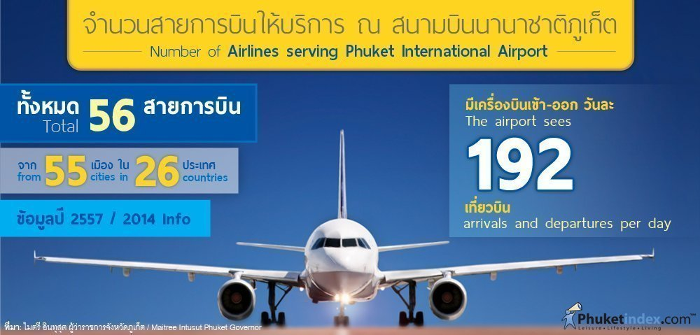 Phuket Stat: Number of airlines serving Phuket International Airport