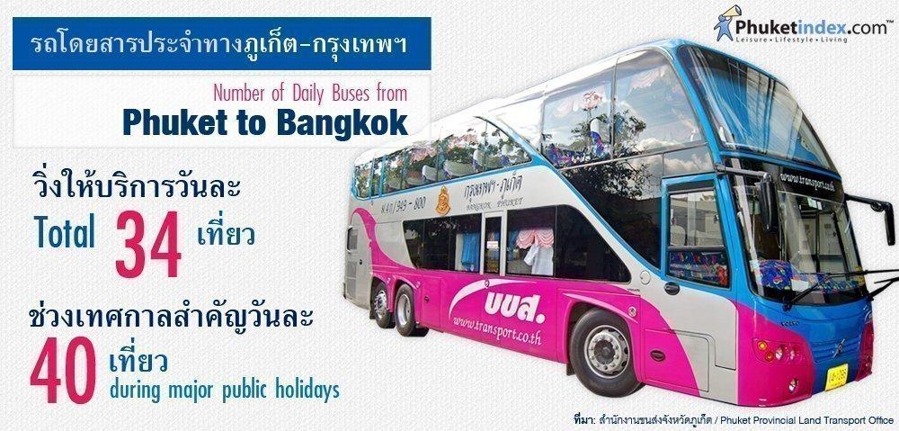 Phuket Stat: Number of Daily Buses from Phuket to Bangkok