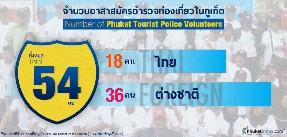 Phuket Stat: Number of Phuket Tourist Police Volunteers