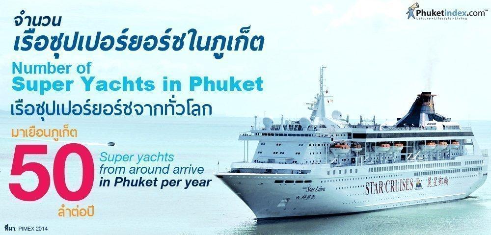 Phuket Stat: Number of Super Yachts in Phuket