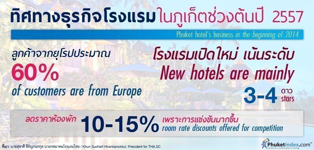 Phuket stat: Phuket hotel's business in the beginning of 2014