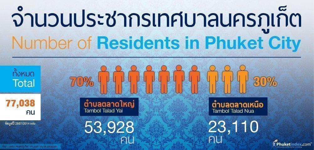 Phuket Stat: Number of Residents in Phuket City (2014 Info)