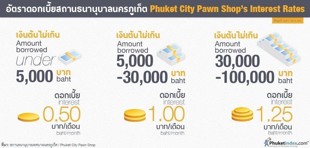 Phuket Stat: Phuket City Pawn Shop's Interest Rates (2014 Info)