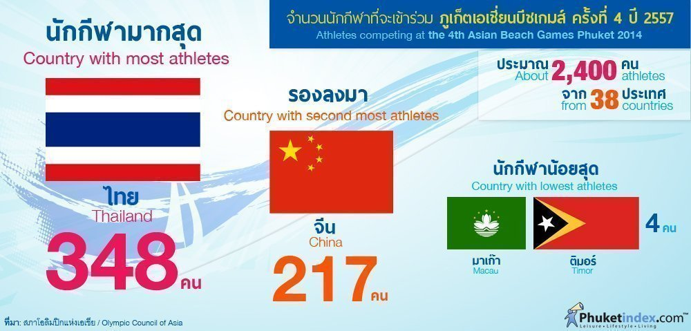 Phuket Stat: Athletes competing at Phuket's Asian Beach Games