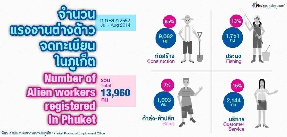 Phuket Stat: Number of Alien workers registered in Phuket