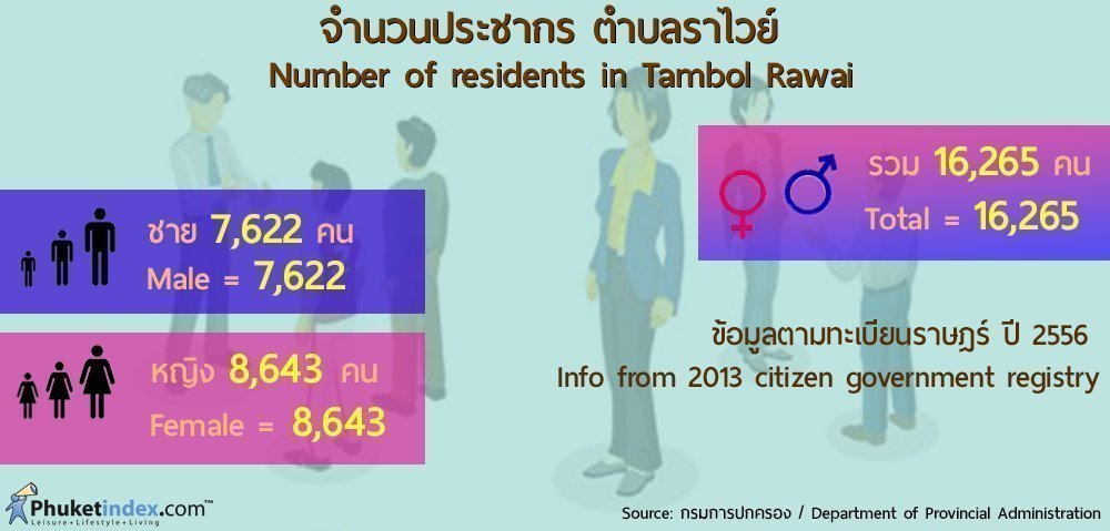 Phuket Stat: Number of residents in Tambol Rawai in 2013
