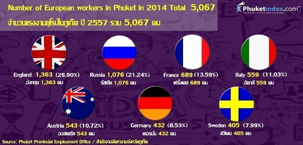 Phuket Stat: Number of European workers in Phuket in 2014