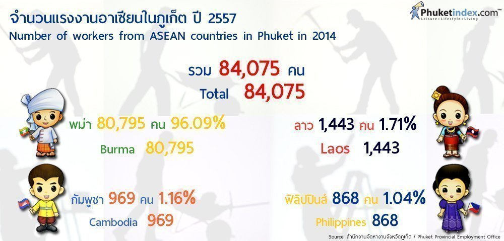 Phuket Stat: Number of workers from ASEAN countries in Phuket in 2014