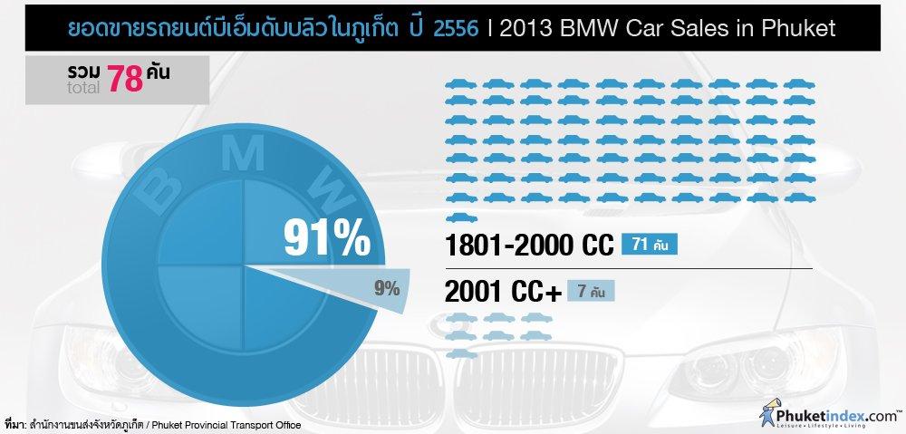 Phuket Stat: 2013 BMW Car Sales in Phuket