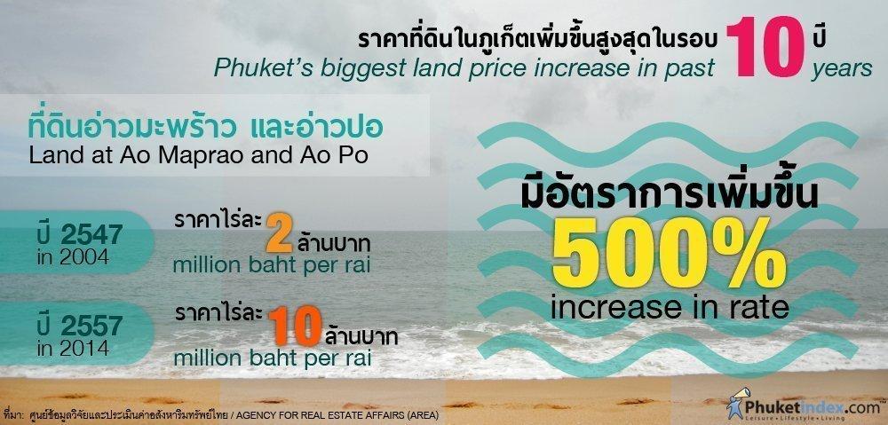 Phuket Stat: Phuket's biggest land price increase in past 10 years
