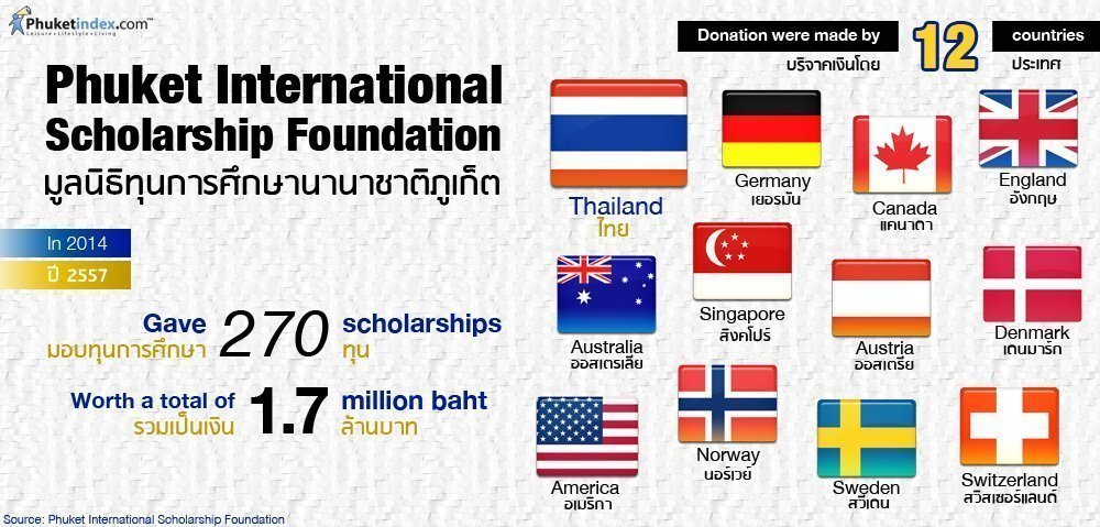 Phuket Stat: Phuket International Scholarship Foundation