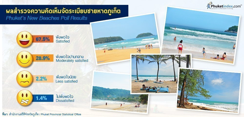Phuket Stat: Phuket's New Beaches Poll Results