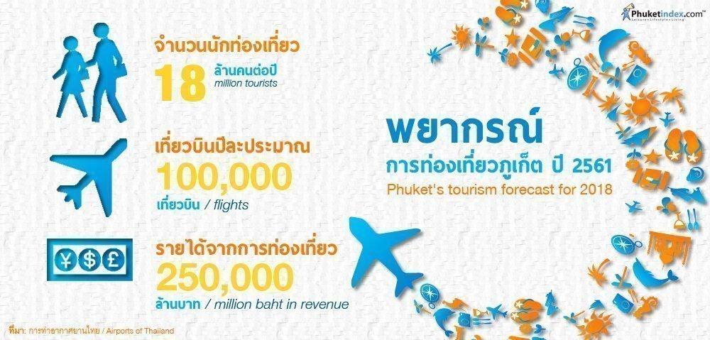 Phuket Stat: Phuket's tourism forecast for 2018