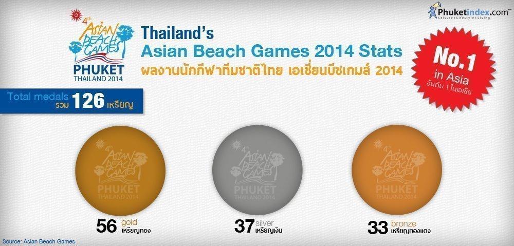 Phuket Stat: Thailand's Asian Beach Games 2014