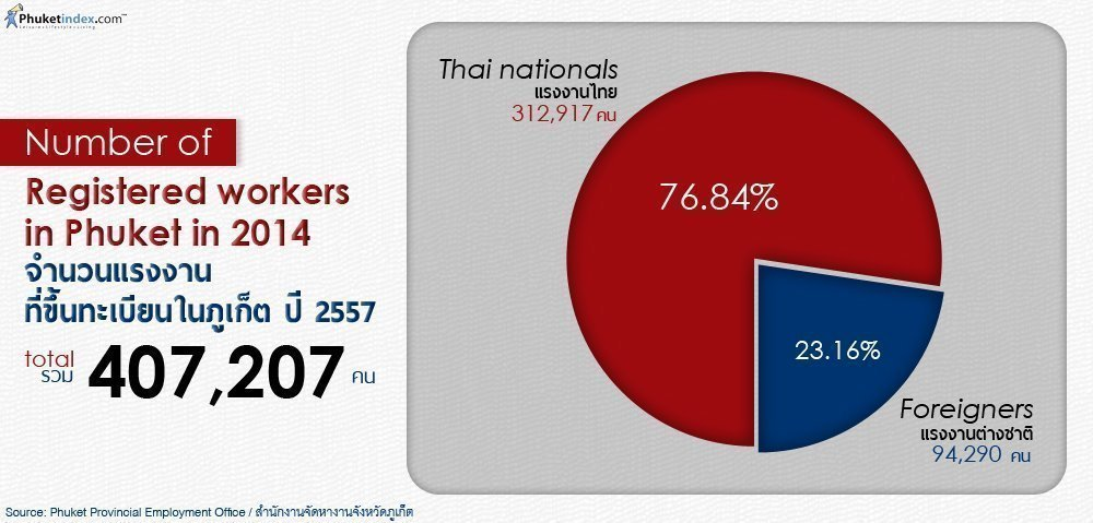 Phuket Stat: Number of Registered Workers in Phuket in 2014