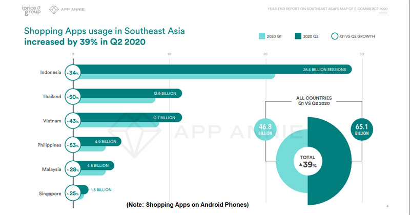 Shopping Apps usage in Southeast Asia