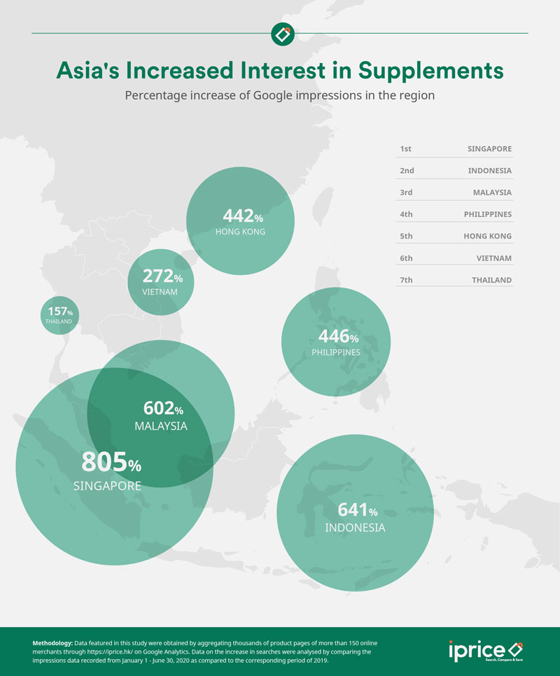 Asia's increased interest in supplements