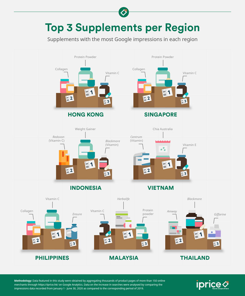 Top 3 Supplements per Region